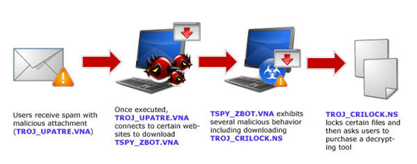 how cryptolocker works